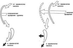 Схема работы статора центробежного насоса