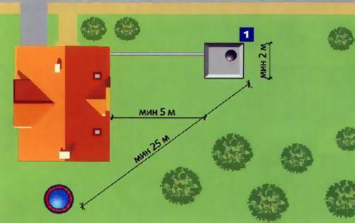 Схема расположения выгребной ямы