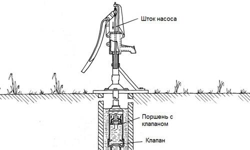 Схема ручного скважинного насоса
