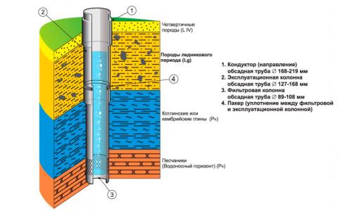 Схема скважины на воду