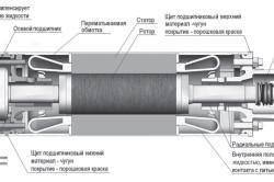 Схема устройства двигателя асинхронного погружного насоса