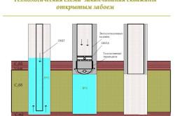 Схема заканчивания скважины открытым забоем