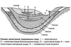 Расположение водоносных слоев