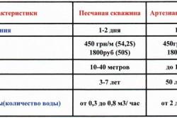 Сравнительные характеристики артезиансокй и песчаной скважины