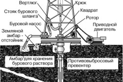 Установка роторного бурения