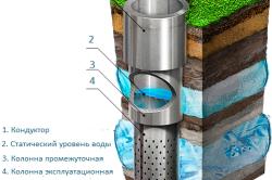 Схема конструкции артезианской скважины