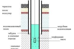Схема скважины с двойной обсадкой