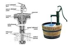 Общая схема и вид ручного насоса