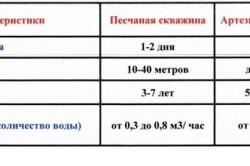 Таблица сравнения артезианской скважины с песчаной