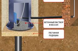 Схема установки кессона для артезианской скважины