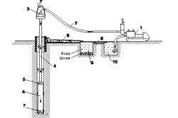 Технология колонкового бурения с промывкой водой