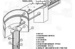 Типовое оборудование скважины