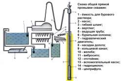 Схема промывки скважины