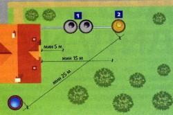 Рекомендуемое минимальное расстояние от скважины до септика