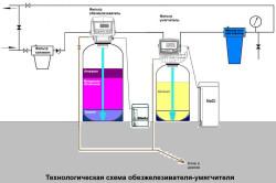 Технологическая схема системы очистки воды с реагентным обезжелезивателем и умягчителем