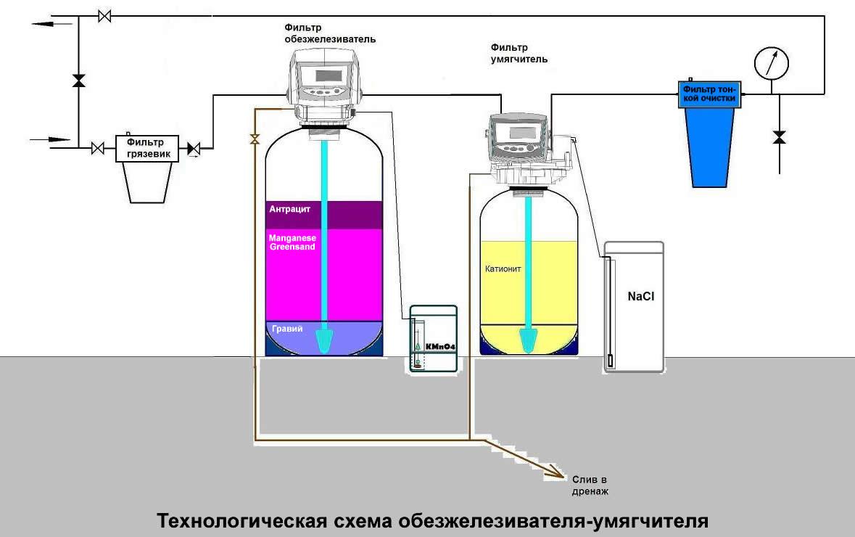 Способы обезжелезивания воды своими руками 58