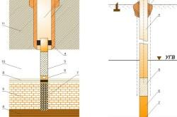 Схема конструкции скважины с двумя фильтрами