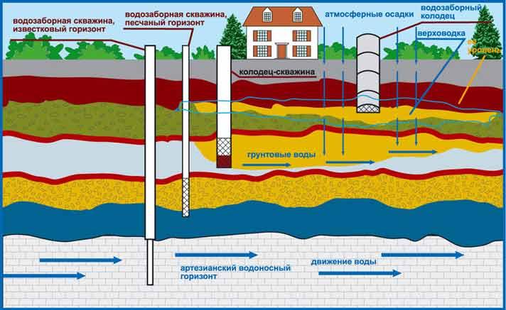 Схема распределения разных водоносных горизонтов