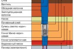Конструкция скважины на известняке