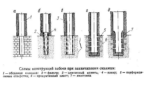 Схемы конструкций забоев при заканчивании скважин