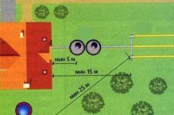 Расстояние от септика до дренажного колодца