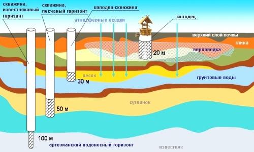 Различные глубины водоносных скважин