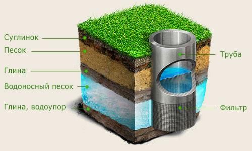 Конструкция скважины на воду (на песок)