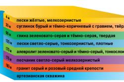 Схема глубины артезианской скважины