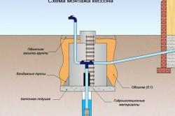 Схема монтажа кессона из бетонных колец