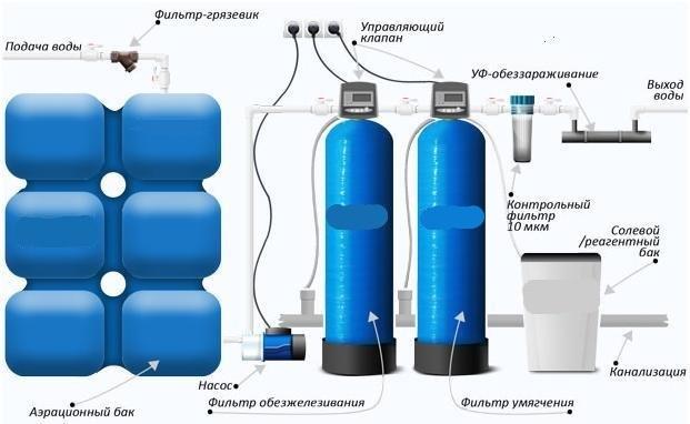 Система обезжелезивания воды из скважины