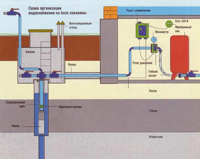 Общая схема обустройства скважины