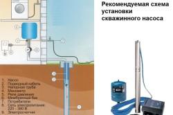 Схема установки погружного скважинного насоса
