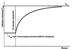 Схема кривой восстановления давления в скважине