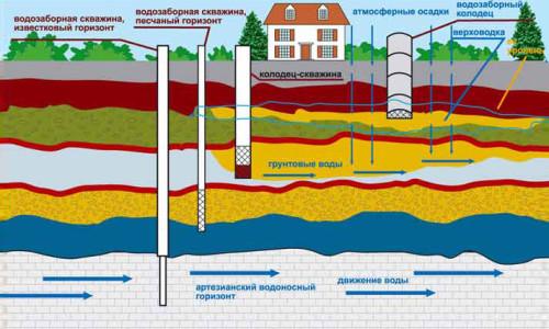 Схема водозабора из разных водоносных слоев