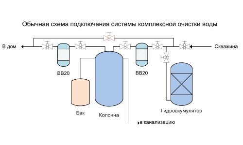 Схема подключения системы очистки воды