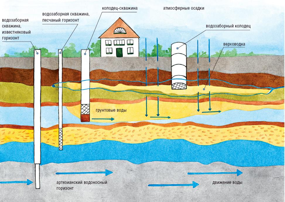 Схема расположения водоносных горизонтов