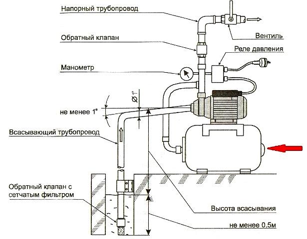 Схема монтажа насосной станции