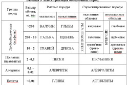 Таблица соленосных пород