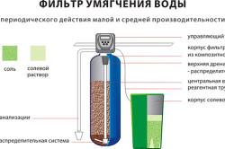 Работа фильтра для умягчения воды