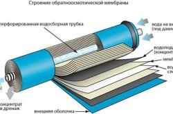 Строение обратноосмотической мембраны