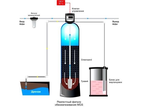 обезжелезивания воды