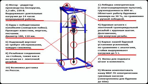 Буровое оборудование для бурения скважин на воду своими руками 860