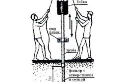 Схема бурения скважины своими руками