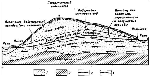 Схема движения грунтовых вод