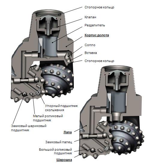 Схема одношарошечного долота
