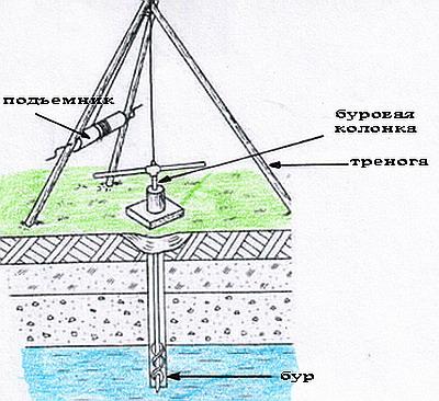 Схема установки для бурения
