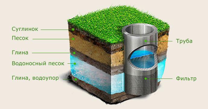 Схема водяной скважины на