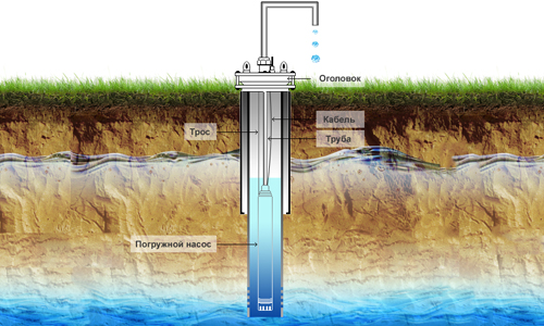 Схема водяной скважины