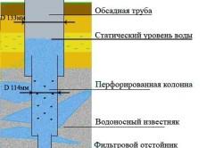 Схема установки обсадной трубы в скважину