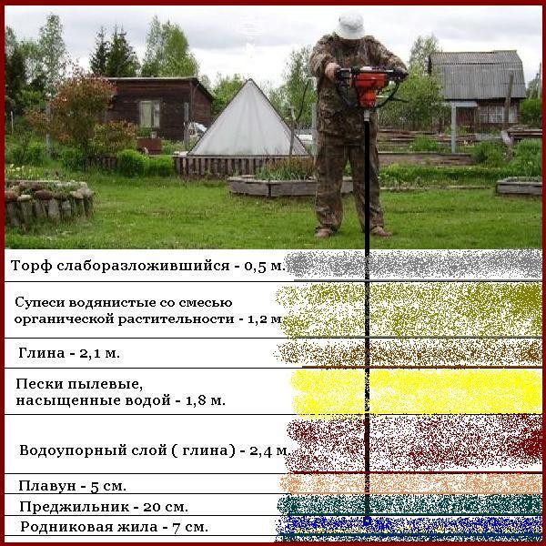 Схема слоев грунта